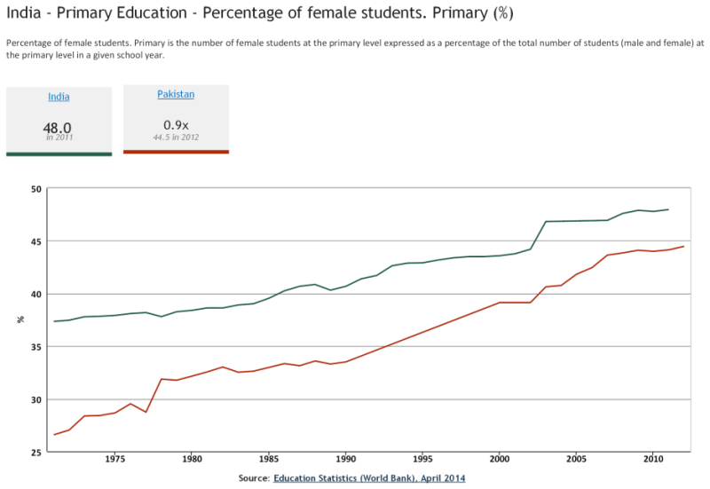 India - Primary Education - Percentage of female students. Primary