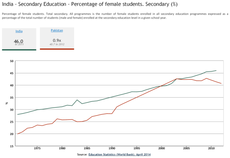 India - Secondary Education - Percentage of female students. Secondary