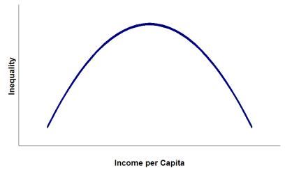 Kuznets_curve