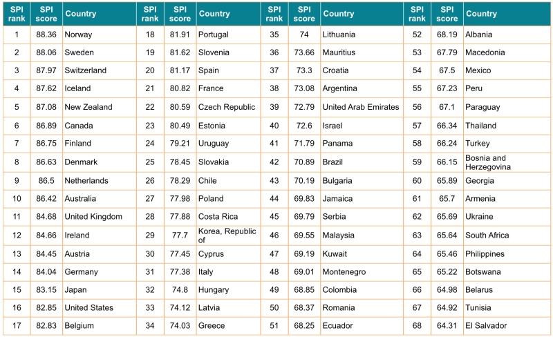 Clasificación de los primeros 68 países