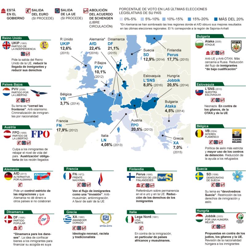 Partidos de extrema derecha en Europa